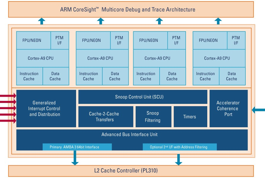 ARM Has Announced Its Intention To Create A New Range Of Superfast Processors Based On Cortex A9 Platform This Time Optimized For Speed Rather Than
