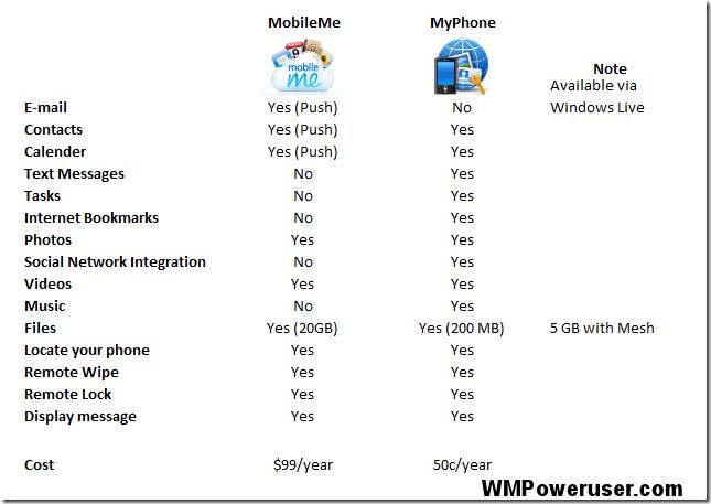 myphonevsmobileme
