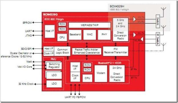 BCM4329-circuits