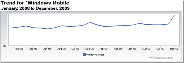 webtrendsdec2009