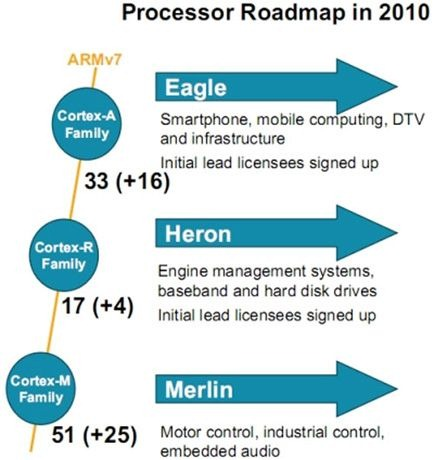 arm_mobile_processor_roadmap