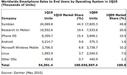 Gartner Smartphone Sales Q1 2010