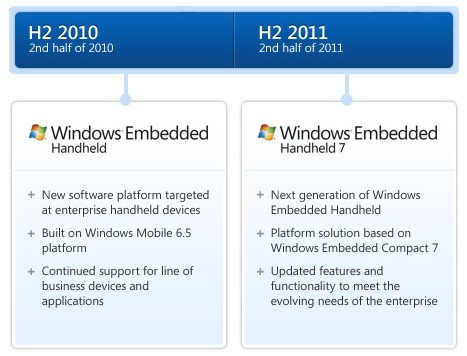 embedded-handheld-roadmap