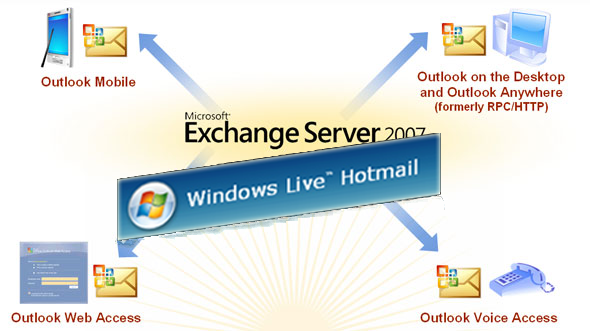Hotmail, now with added Exchange push email
