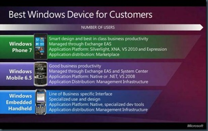 wp7business case2web