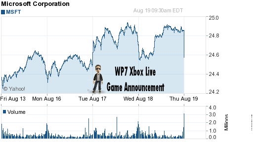 Microsoft shares boosted by Windows phone 7 Xbox Live announcement