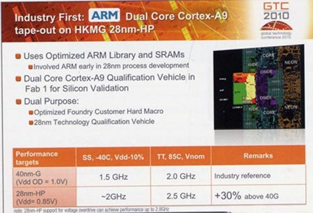Superfast Cortex A9 chips coming soon.
