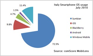 Windows Mobile is ahead of iPhone, RIM and Android in Spain and Italy.