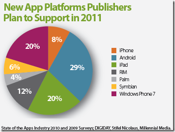 As many develoepers plan to developer for Windows Phone 7 and iPad