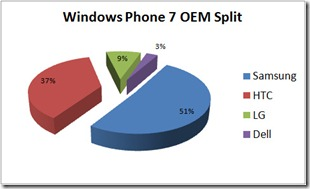 Samsung overtakes HTC in Windows Phone 7 sales also