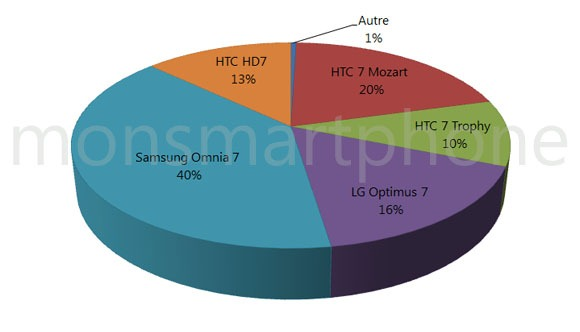 repartition_windows_phone