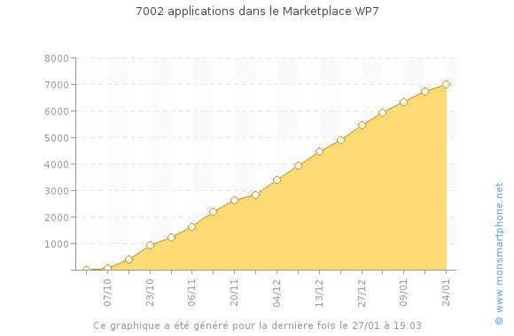 wp7_apps_evolution_total