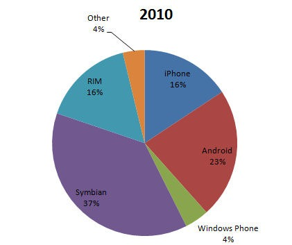 Google Apocalypse averted (or part of the reason why Nokia ...