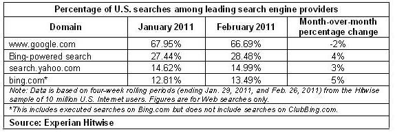 2011.02_Search Engines_Percent of US Searches among leading search engine providers
