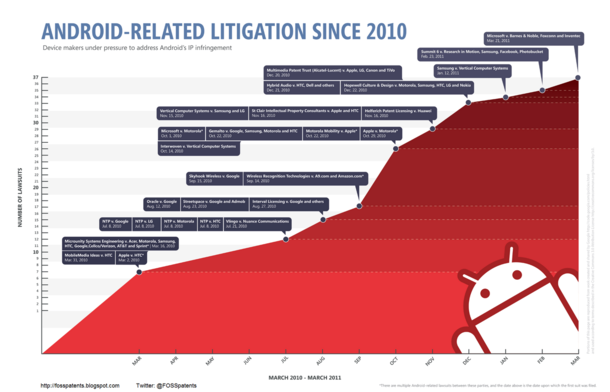 Android Litigation Infographic-thumb-610x392-28436