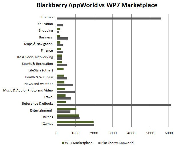 appworldvsmarketplace