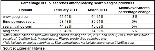 Apr2011_Search