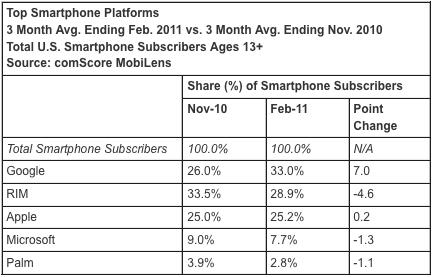 comscore-smartphone-market