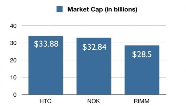 htc-larger-market-cap-than-nokia-and-rim-650x382