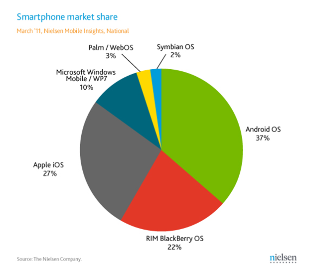 smartphone-marketshare