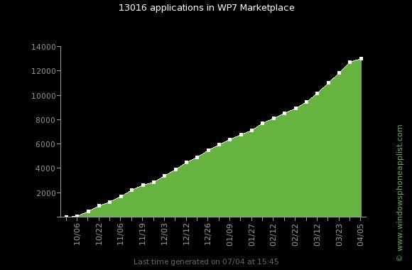 wp7_apps_evolution_13000