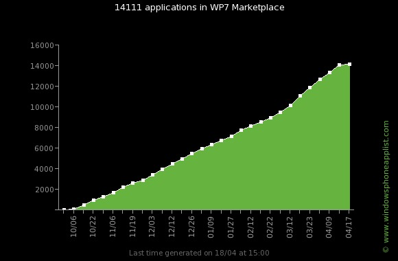 wp7_apps_evolution_total14000