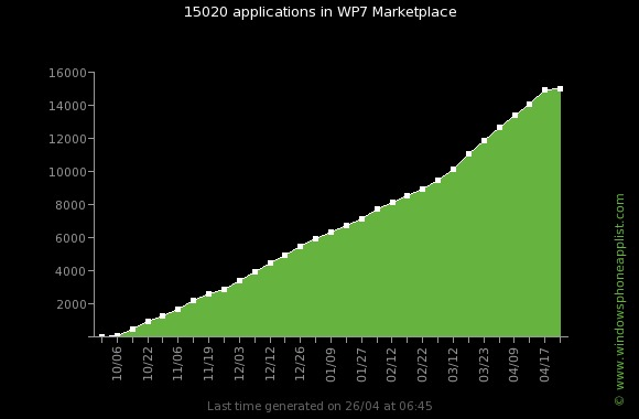 wp7_apps_evolution_total15000