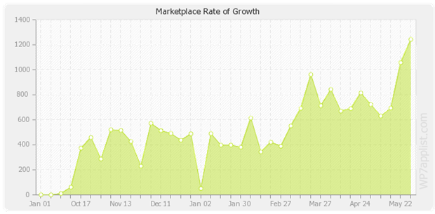 rate-growth