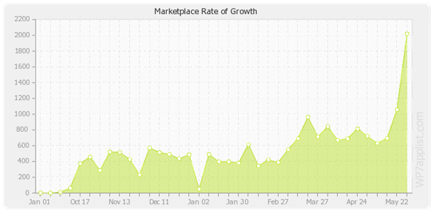 rate-growth2000