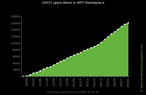 wp7_apps_evolution-16000