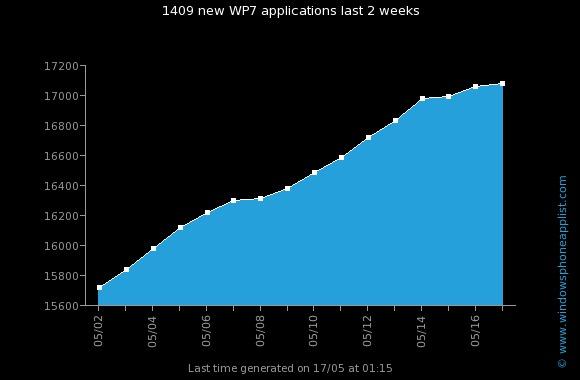 wp7_apps_evolution_1700