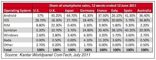 Kantar smartphones