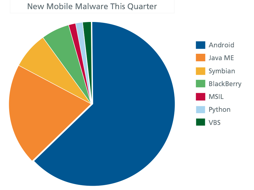 McAfee confirms Android the number one target for Malware 1