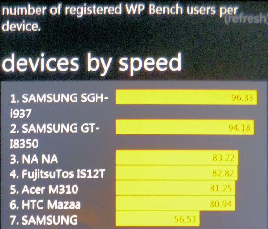 Samsung Focus S the fastest yet (if you can believe WP Bench) 14
