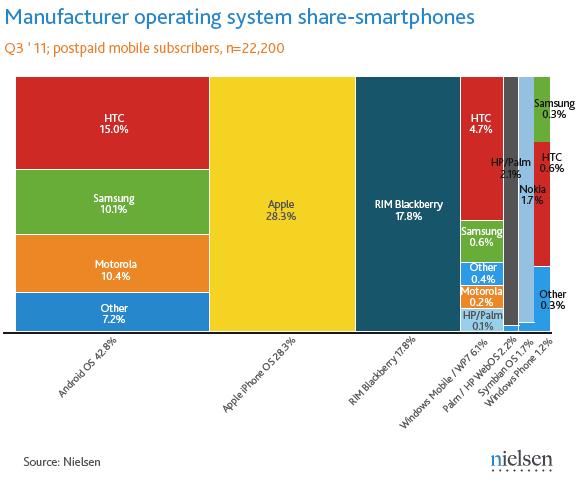 smartphone-app-marketshare