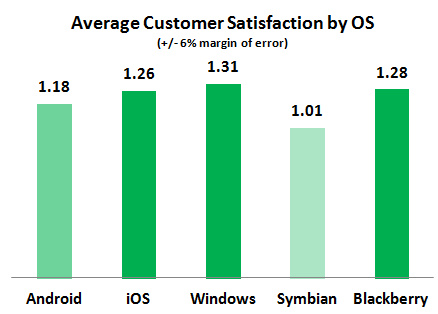 Ave-Customer-Satisfaction-by-OS