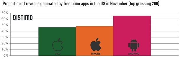 revenue-share-freemium-distimo