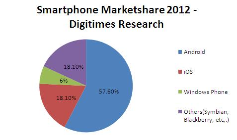 Report: Windows Phone Will Have 6.2% Marketshare In 2012 With 40 Million Units Sold 5