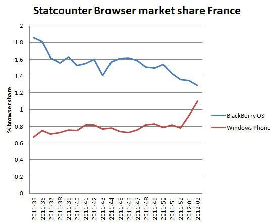statcounterfrance