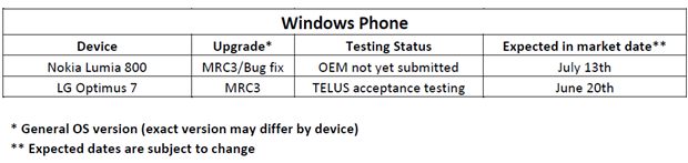 Telus dates the LG Optimus MRC3 update for the 20th June 3
