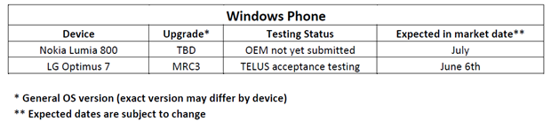Pending Windows Phone update for the LG Optimus 7, Nokia Lumia 800 on Telus 4