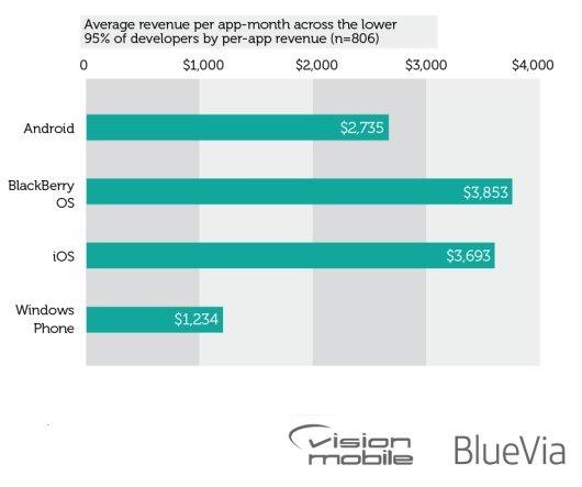 revenue_per_app_vision-12