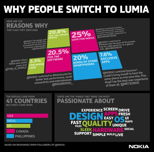 NokiaSwitchInfographic