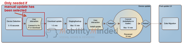 Windows-Phone-8-OTA-update-flow-chart