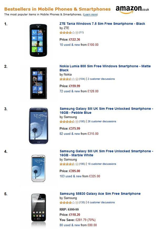 Priced to sell ZTE Tania and Nokia Lumia 800 tops Amazon