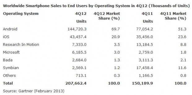 Gartner Smartphone Marketshare Q4 2012