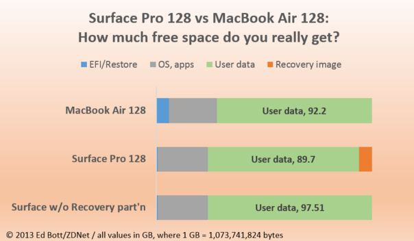 Microsoft Surface vs MacBook Air