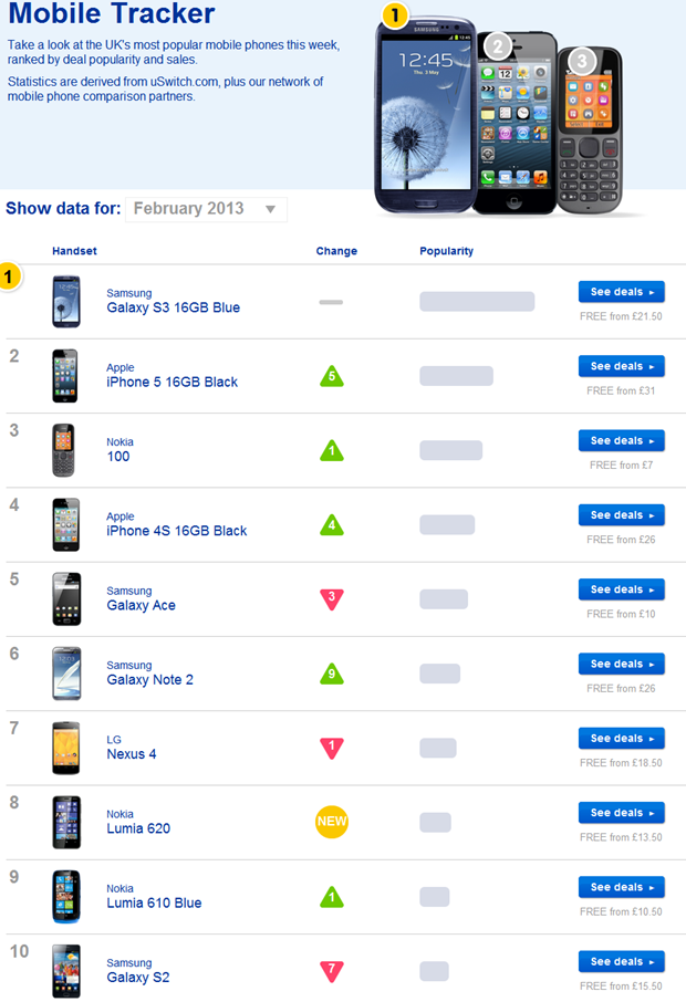 Mobile Tracker - the UK's most popular mobile phones this week - uSwitch.com.htm_20130205095007