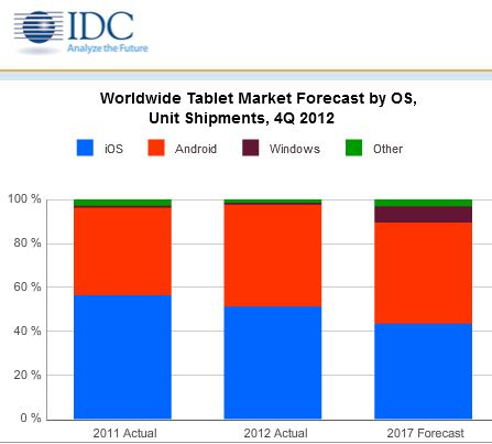 IDC Windows 8 2017 Market Share