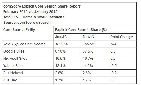 comScore Feb report Bing